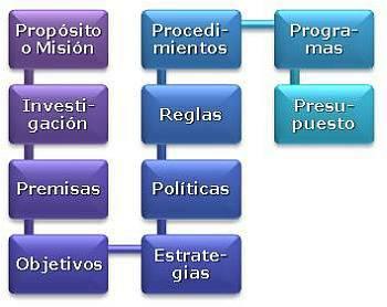 2.2- Componentes del Plan